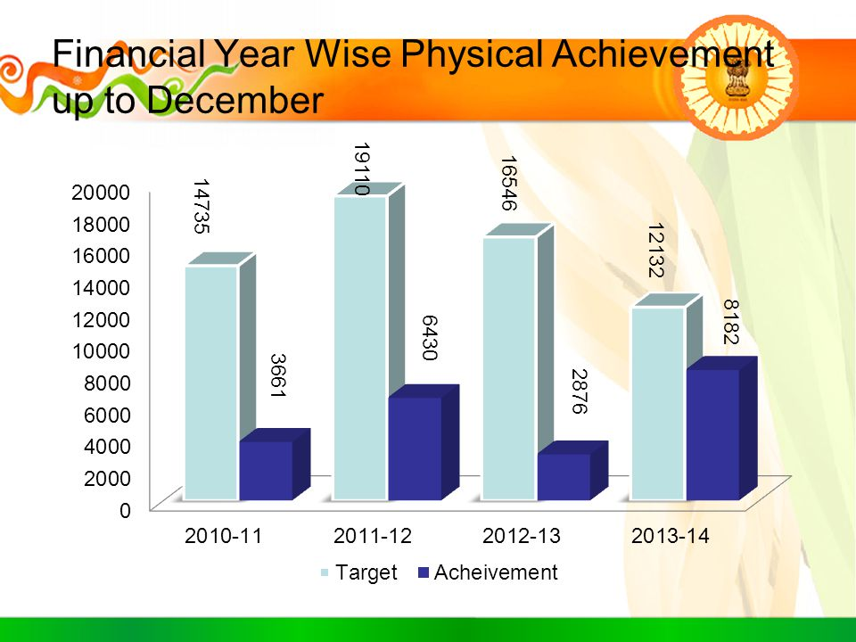 Financial Year Wise Physical Achievement up to December