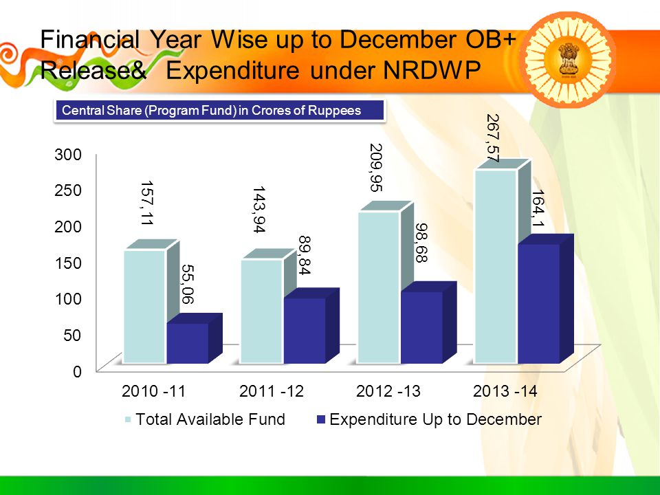 Financial Year Wise up to December OB+ Release& Expenditure under NRDWP