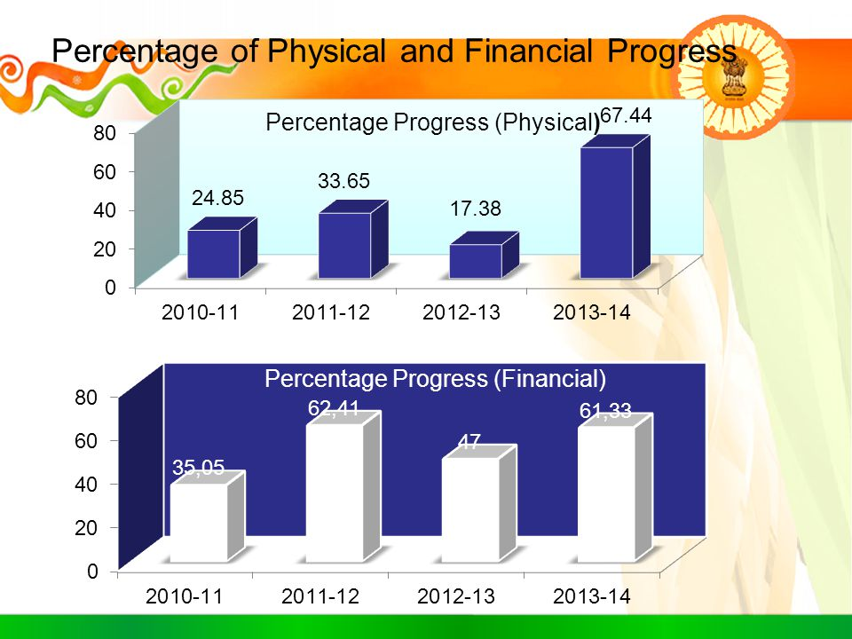 Percentage of Physical and Financial Progress