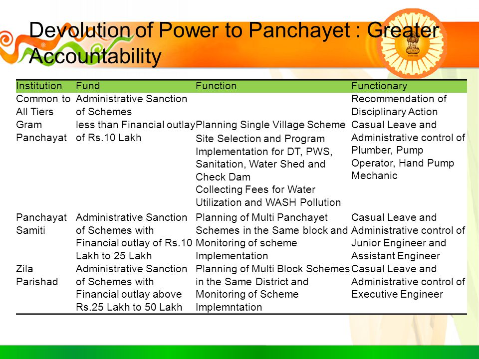 Devolution of Power to Panchayet : Greater Accountability