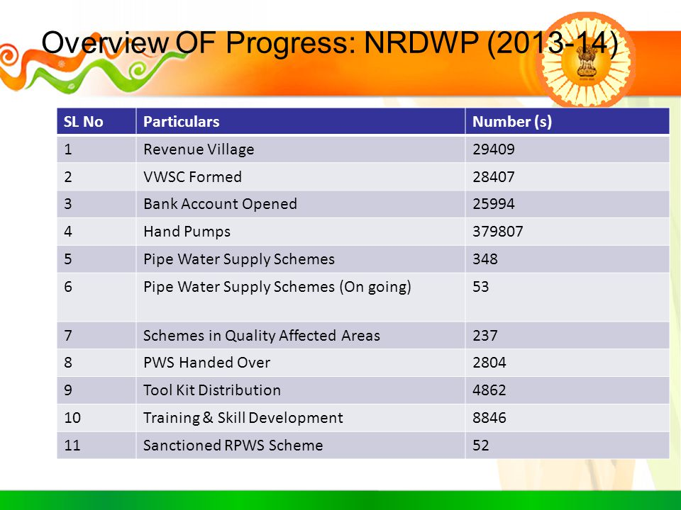 Overview OF Progress: NRDWP (2013-14)