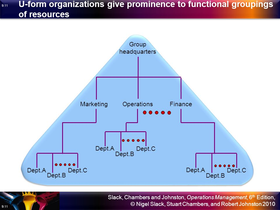 U-form organizations give prominence to functional groupings of resources