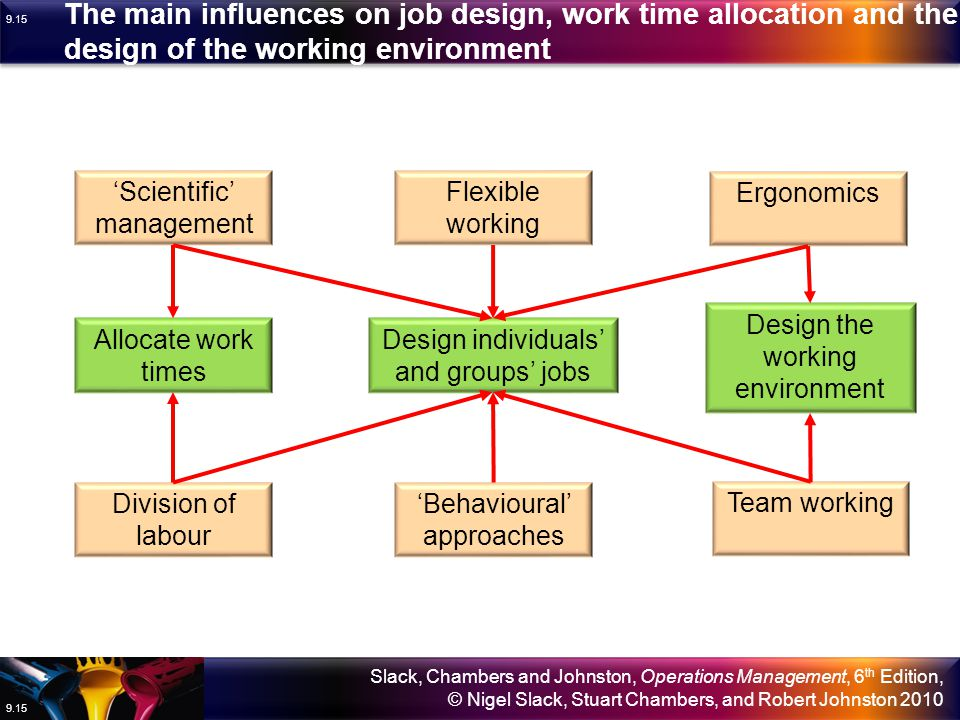The main influences on job design, work time allocation and the design of the working environment