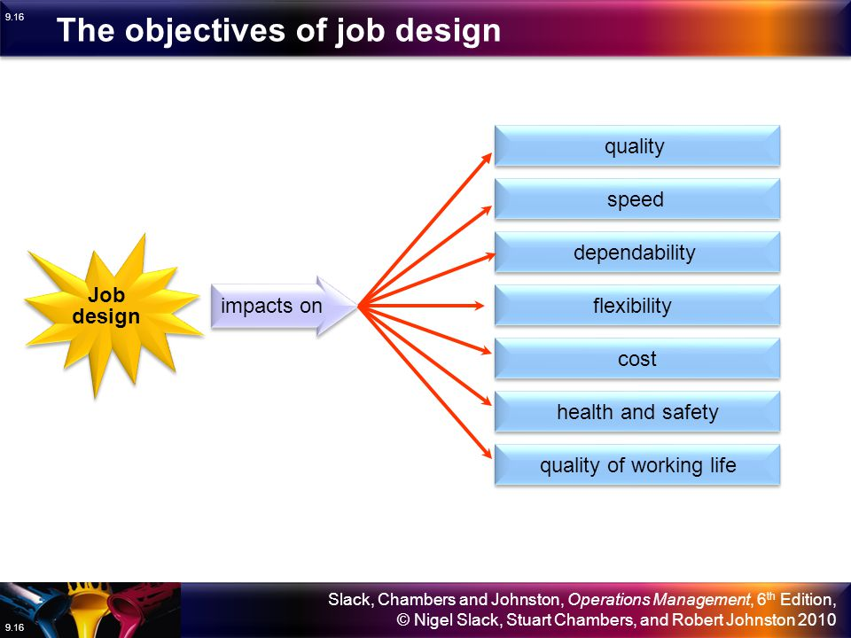 The objectives of job design