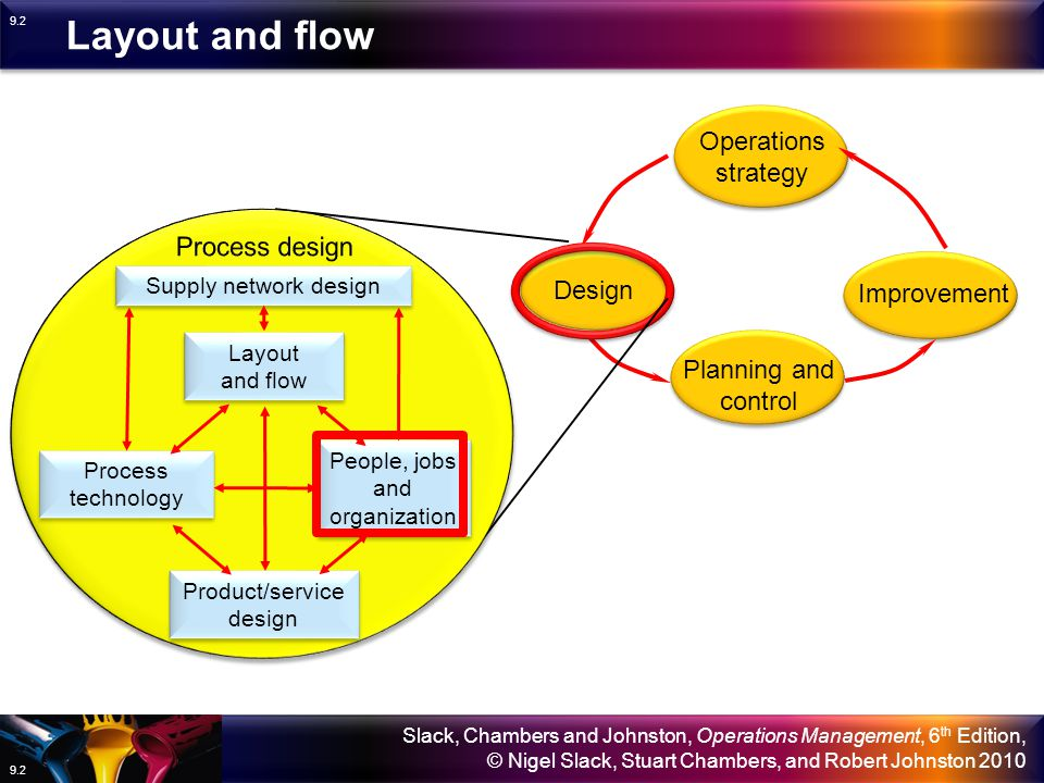 Layout and flow Operations strategy Process design Design Improvement