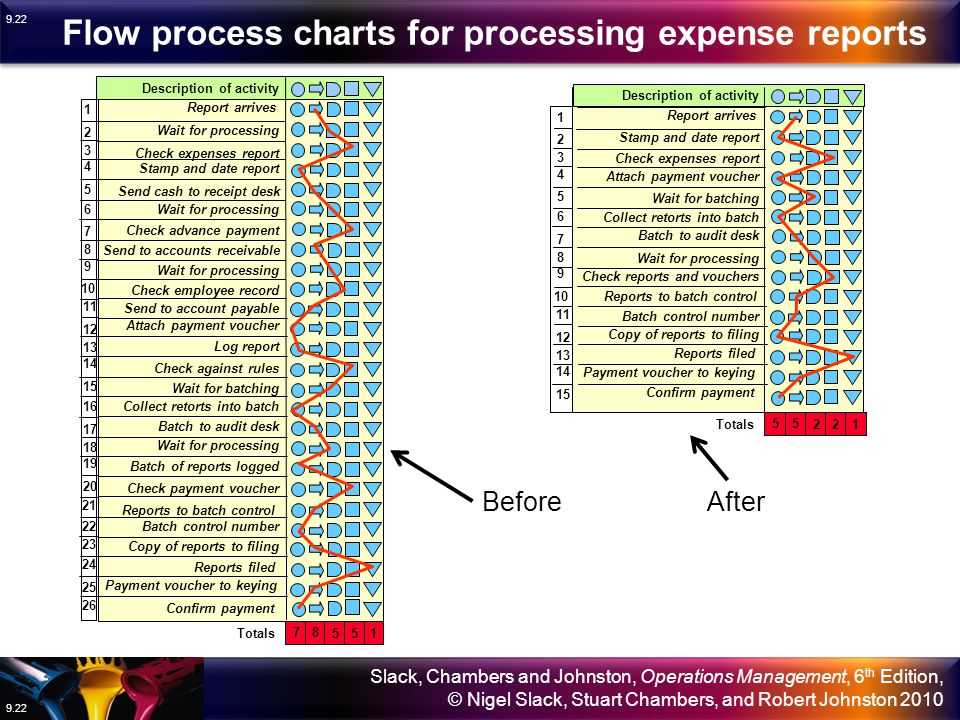 Flow process charts for processing expense reports