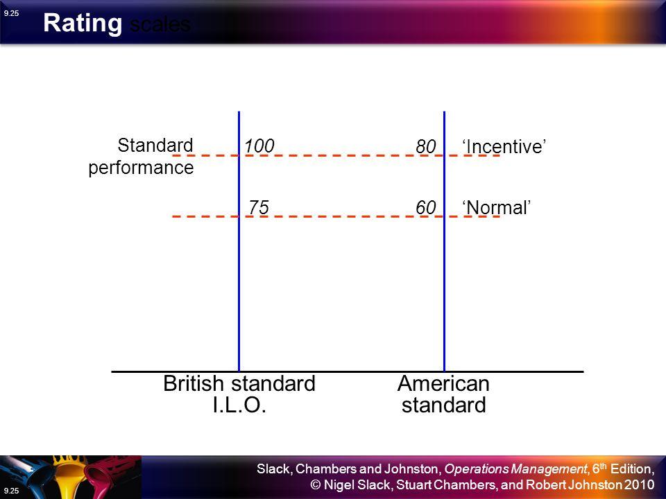 Rating scales British standard I.L.O. American standard