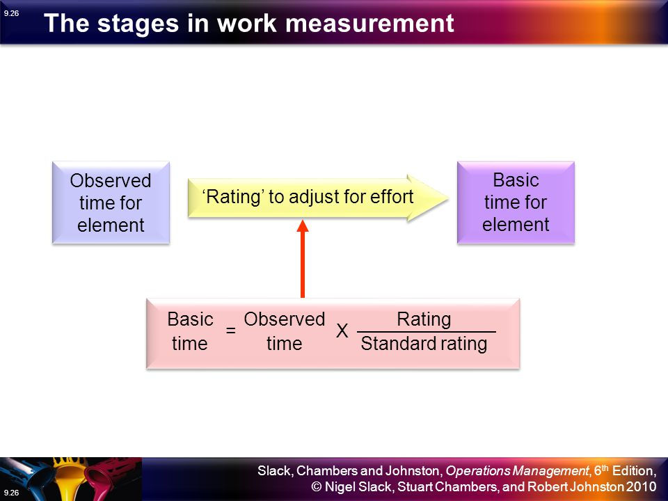 The stages in work measurement