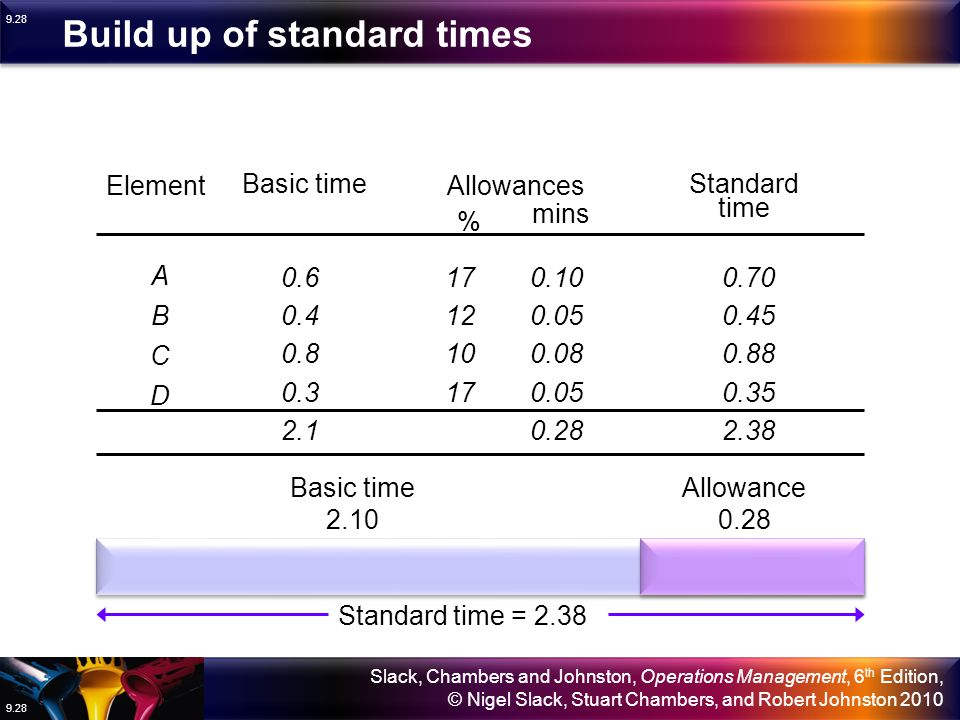 Build up of standard times