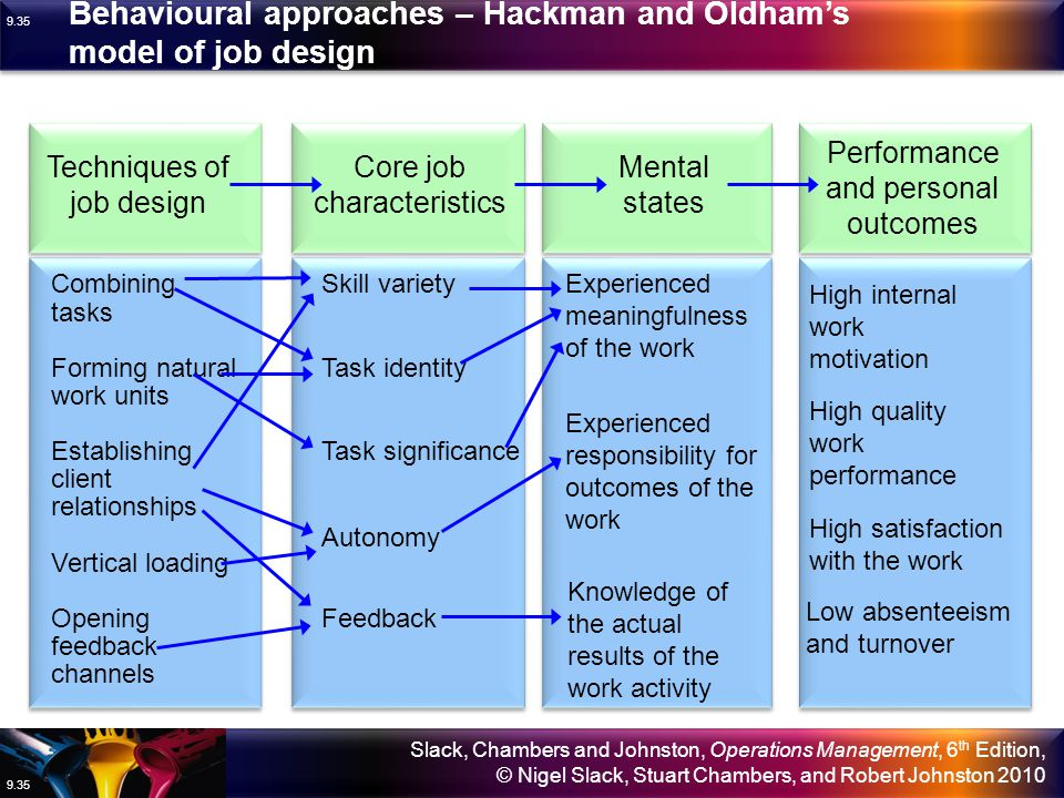 Behavioural approaches – Hackman and Oldham's model of job design