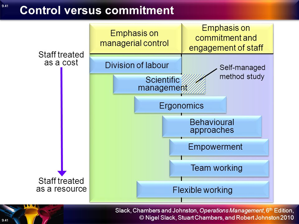 Control versus commitment
