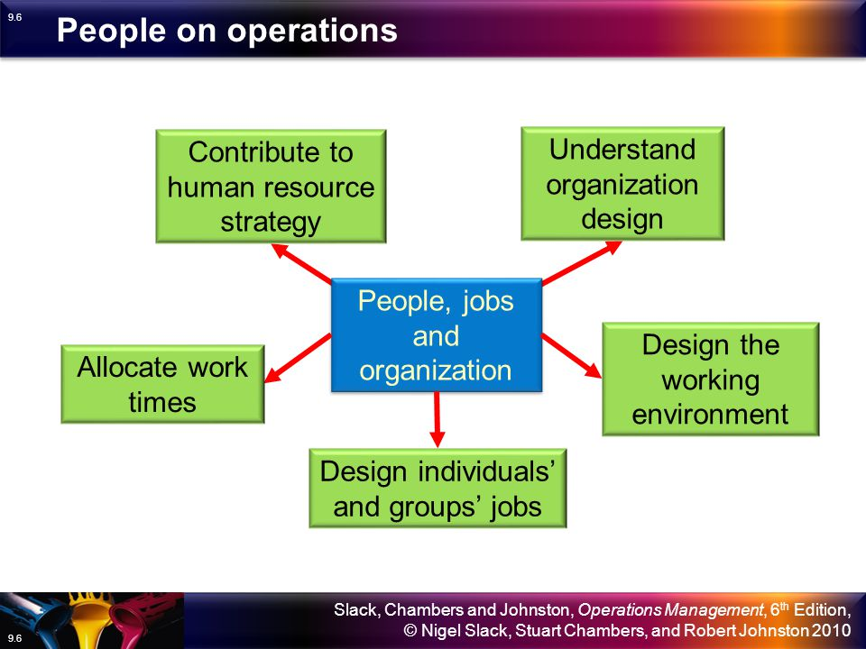 People on operations Understand organization design