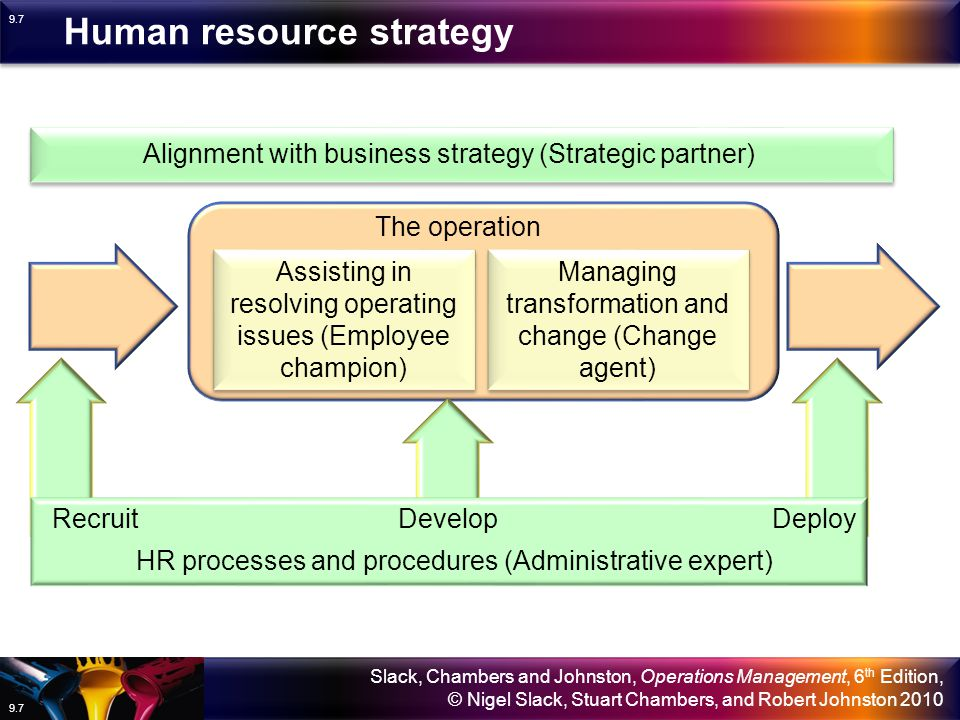 human resource management and business strategy