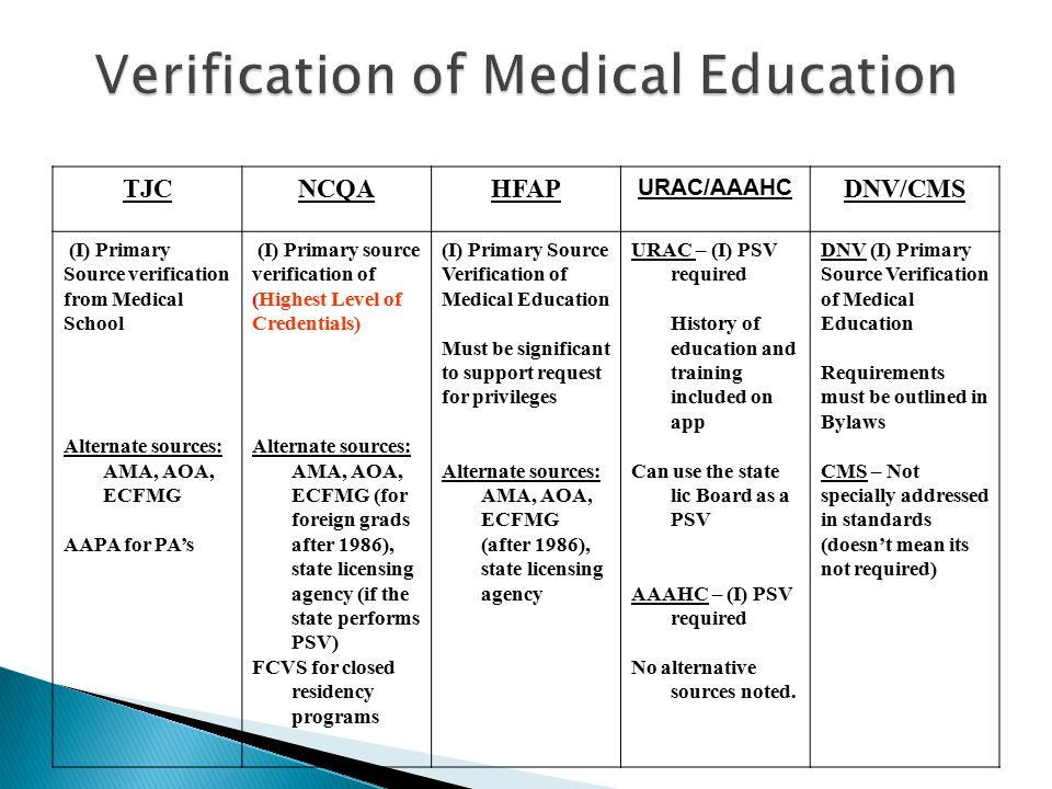 Verification of Medical Education