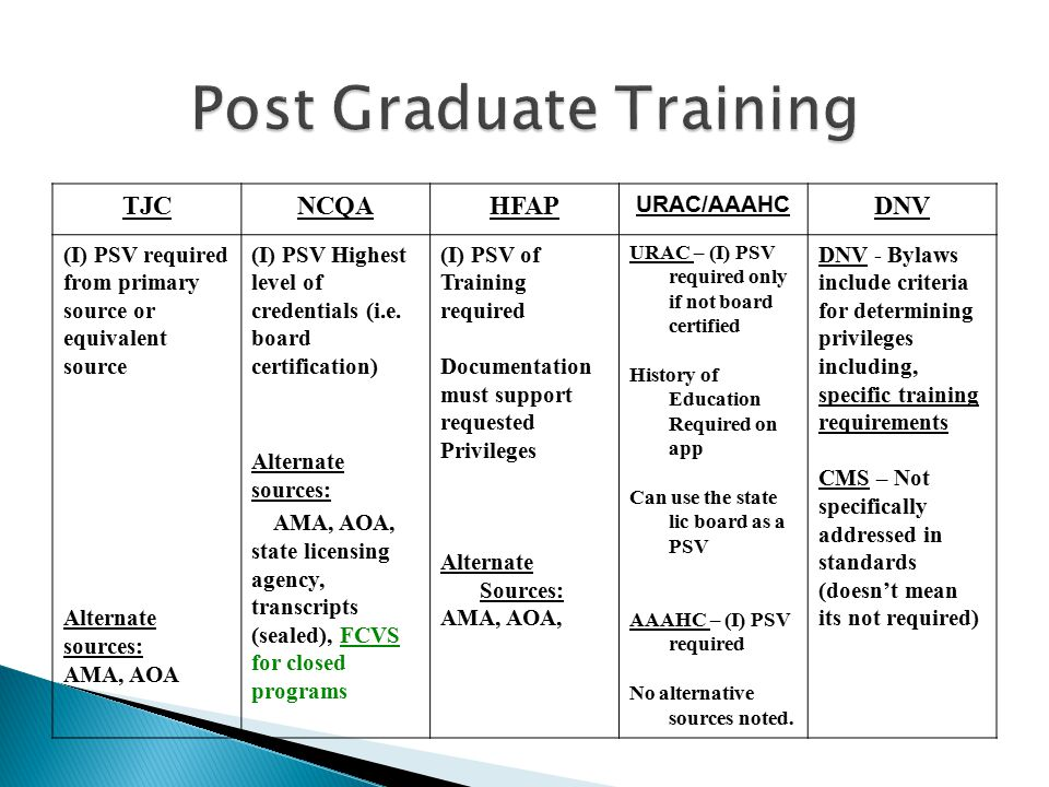 Post Graduate Training