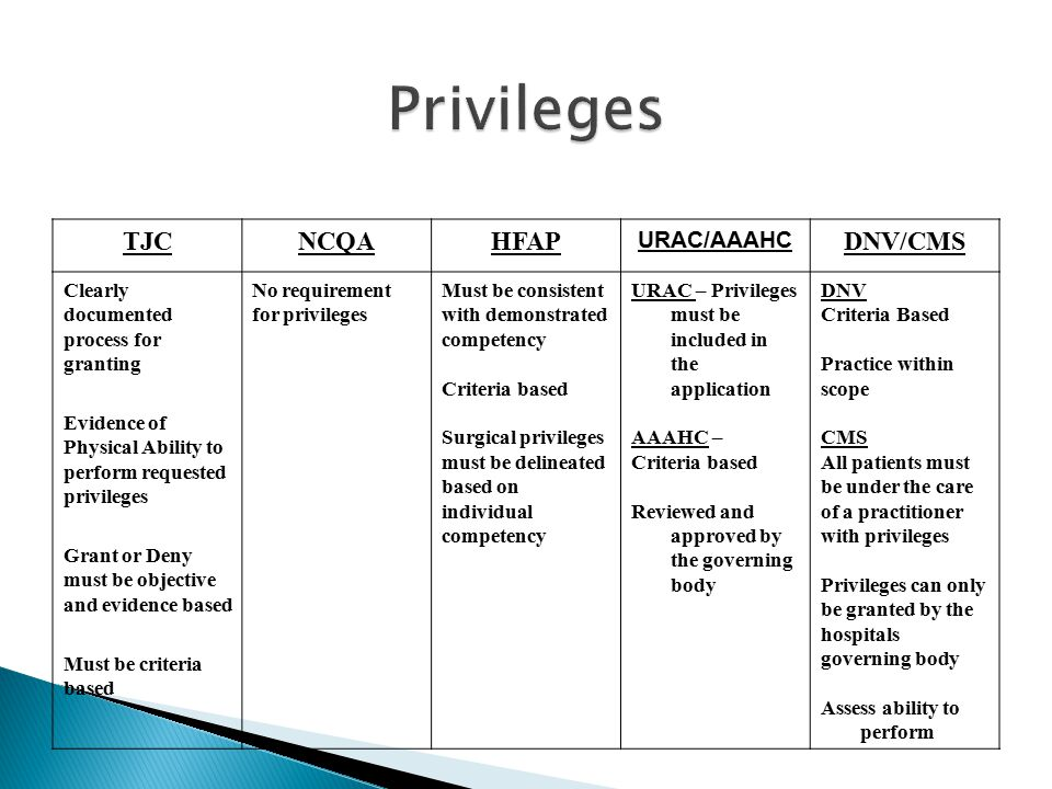 Privileges TJC NCQA HFAP DNV/CMS URAC/AAAHC