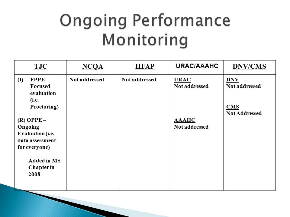 Ongoing Performance Monitoring
