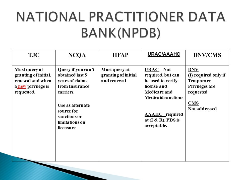 NATIONAL PRACTITIONER DATA BANK(NPDB)