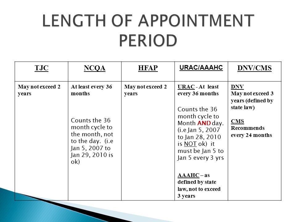 LENGTH OF APPOINTMENT PERIOD