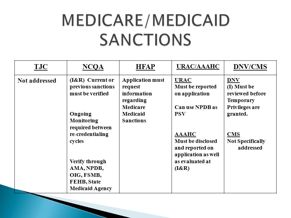MEDICARE/MEDICAID SANCTIONS