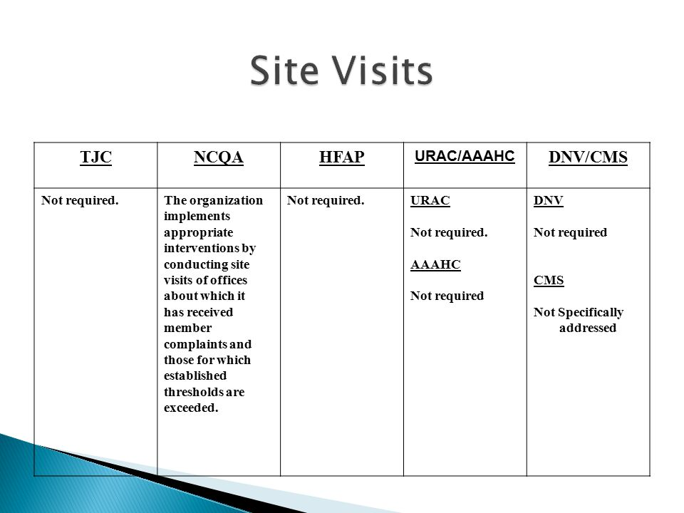 Site Visits TJC NCQA HFAP DNV/CMS URAC/AAAHC Not required.