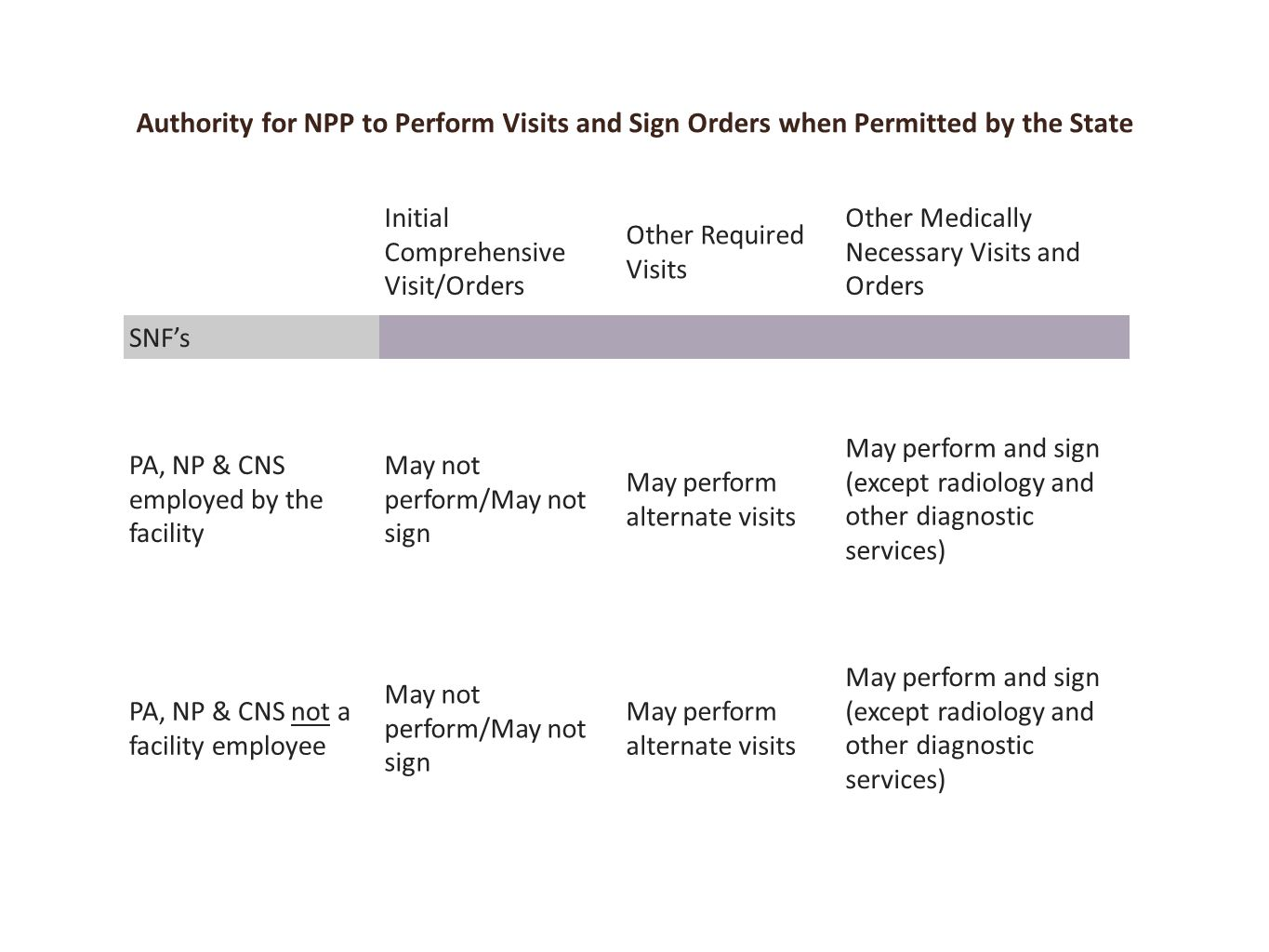 Here is are two charts – lists the authority for NPP in SNF's NEXT