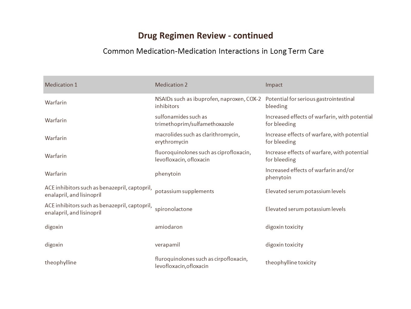 Drug Regimen Review - continued