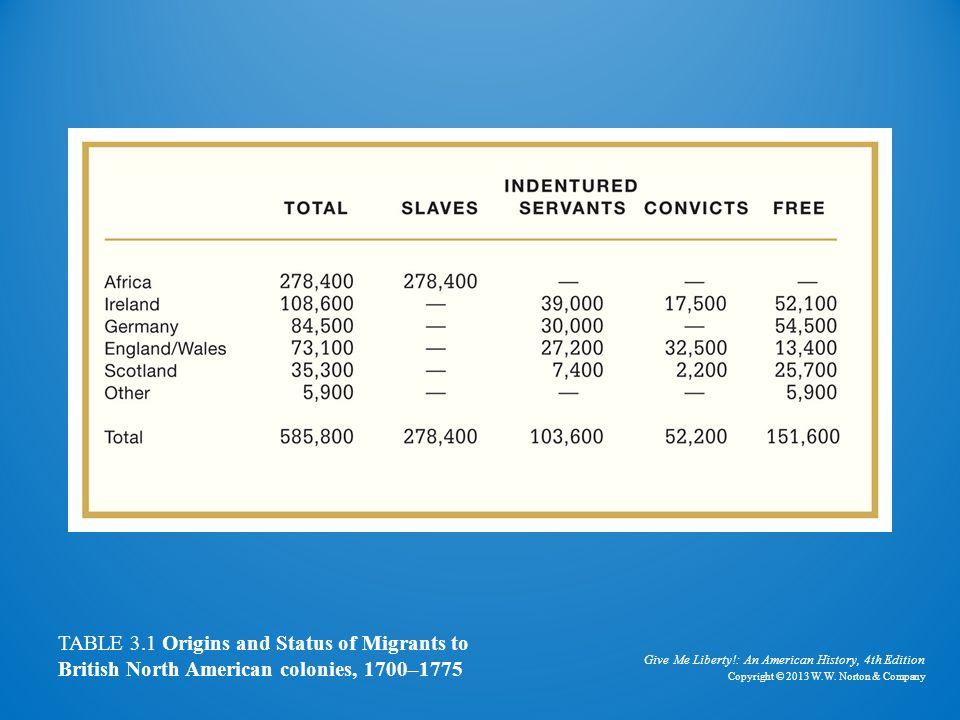 Origins and Status of Migrants to British North American Colonies, 1700–1775