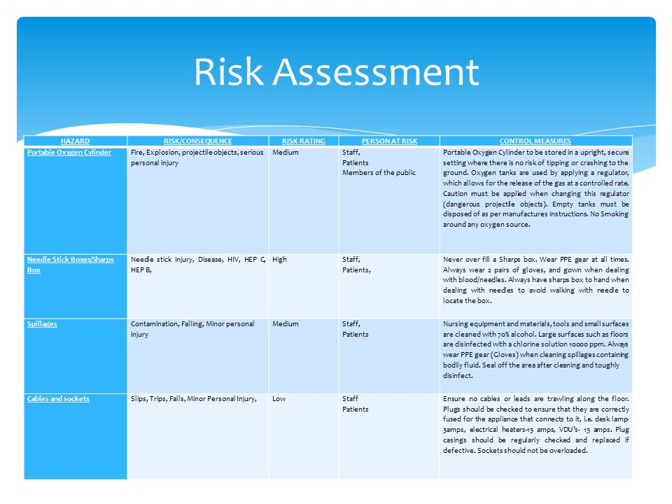 Risk Assessment HAZARD RISK/CONSEQUENCE RISK RATING PERSON AT RISK