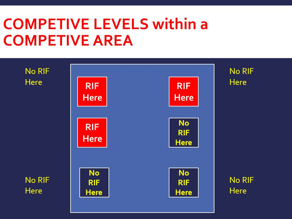 COMPETIVE LEVELS within a COMPETIVE AREA
