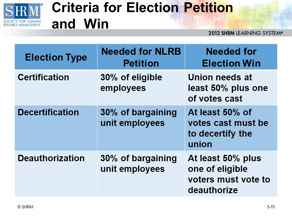 Criteria for Election Petition and Win