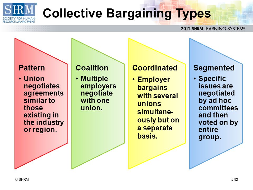 Collective Bargaining Types