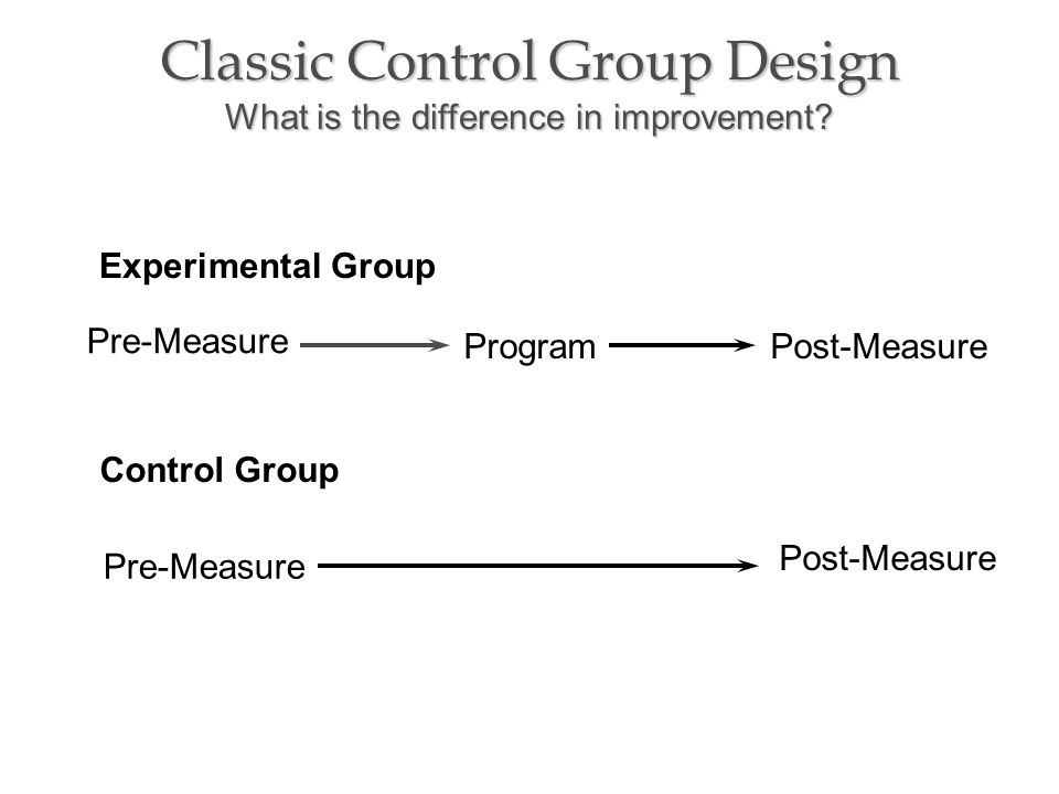 Classic Control Group Design What is the difference in improvement