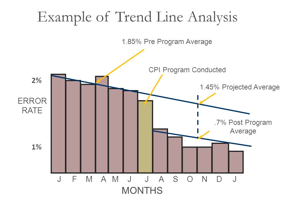 Example of Trend Line Analysis