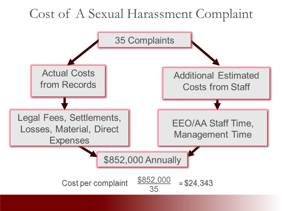Cost of A Sexual Harassment Complaint