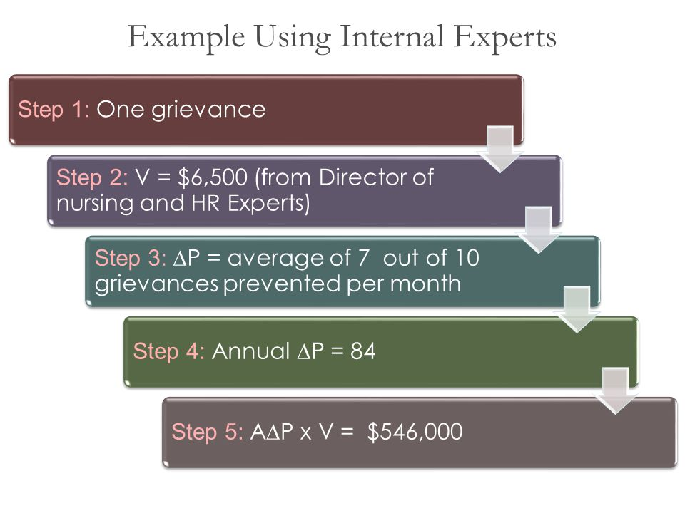 Example Using Internal Experts