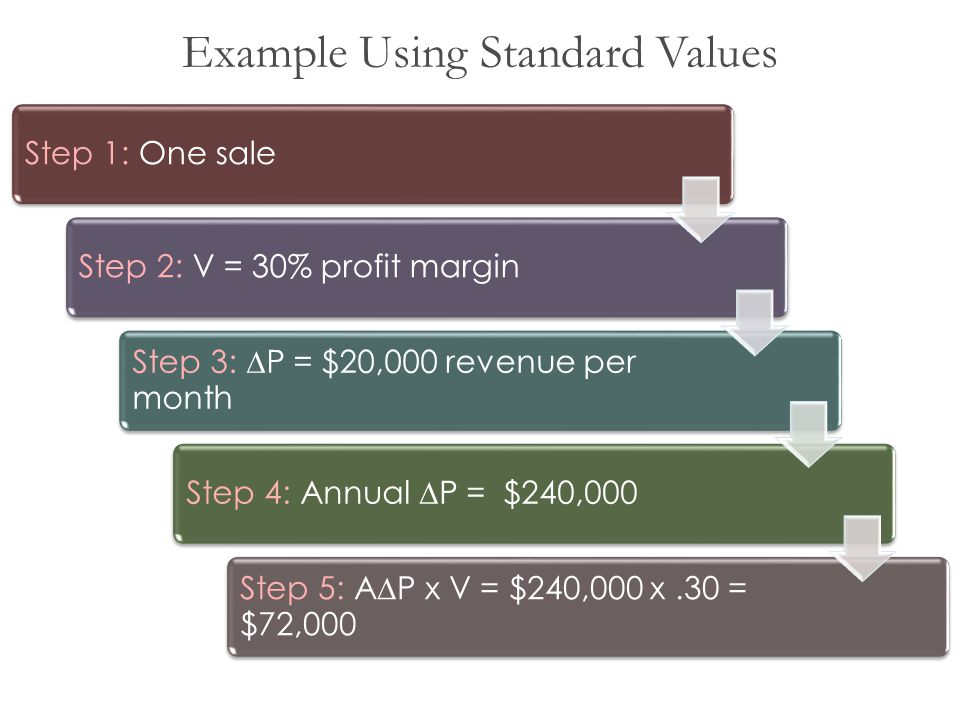 Example Using Standard Values