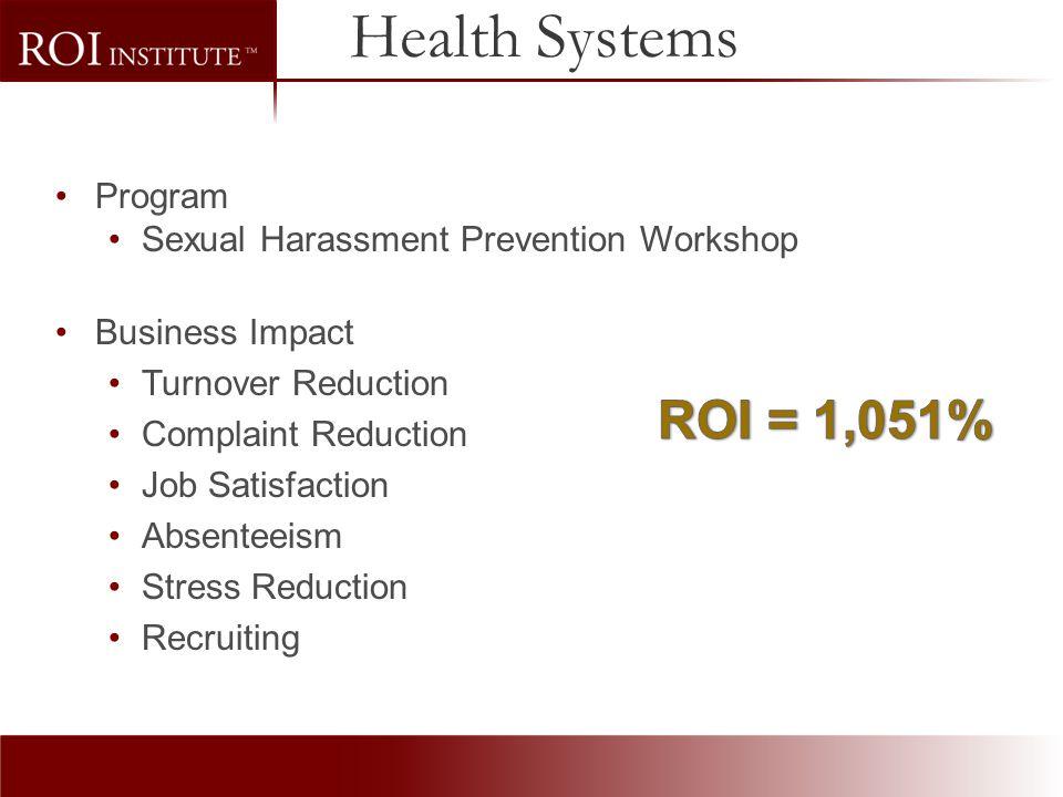 Health Systems ROI = 1,051% Program