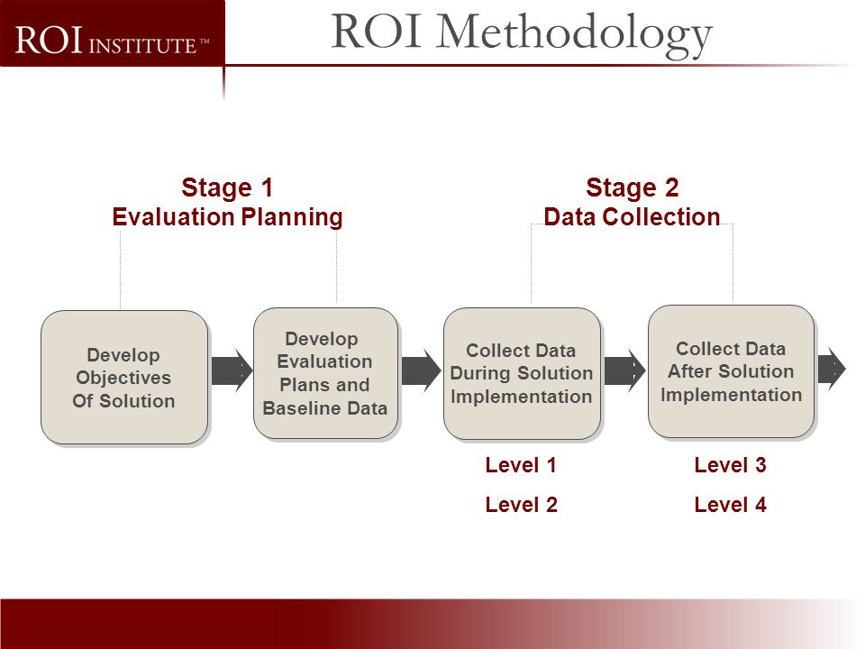 ROI Methodology Stage 1 Stage 2 Data Collection Evaluation Planning