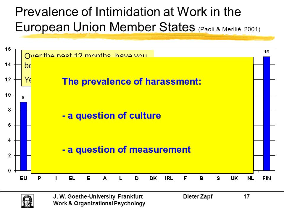 Prevalence of Intimidation at Work in the European Union Member States (Paoli & Merllié, 2001)