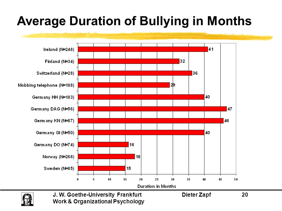 Average Duration of Bullying in Months