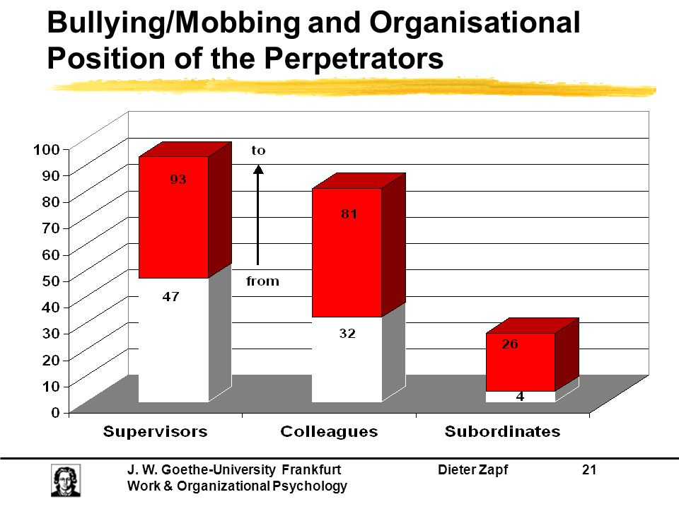 Bullying/Mobbing and Organisational Position of the Perpetrators