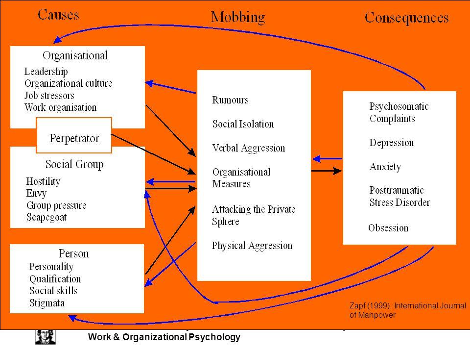 Zapf (1999). International Journal of Manpower