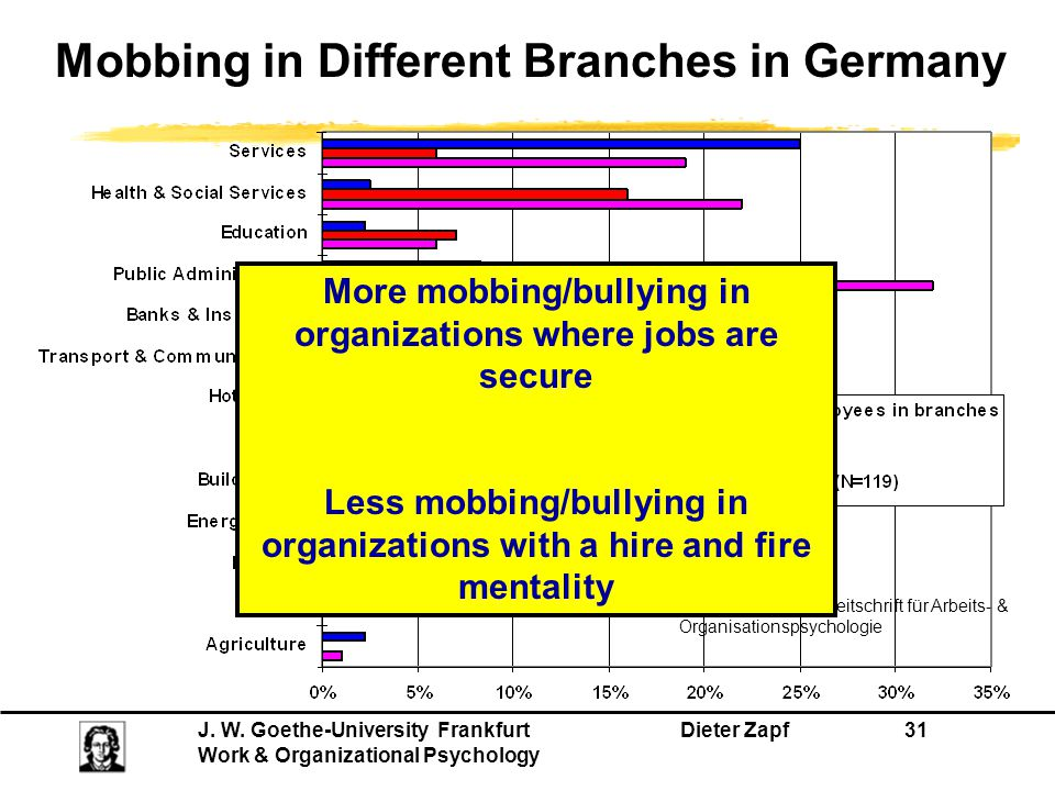 Mobbing in Different Branches in Germany