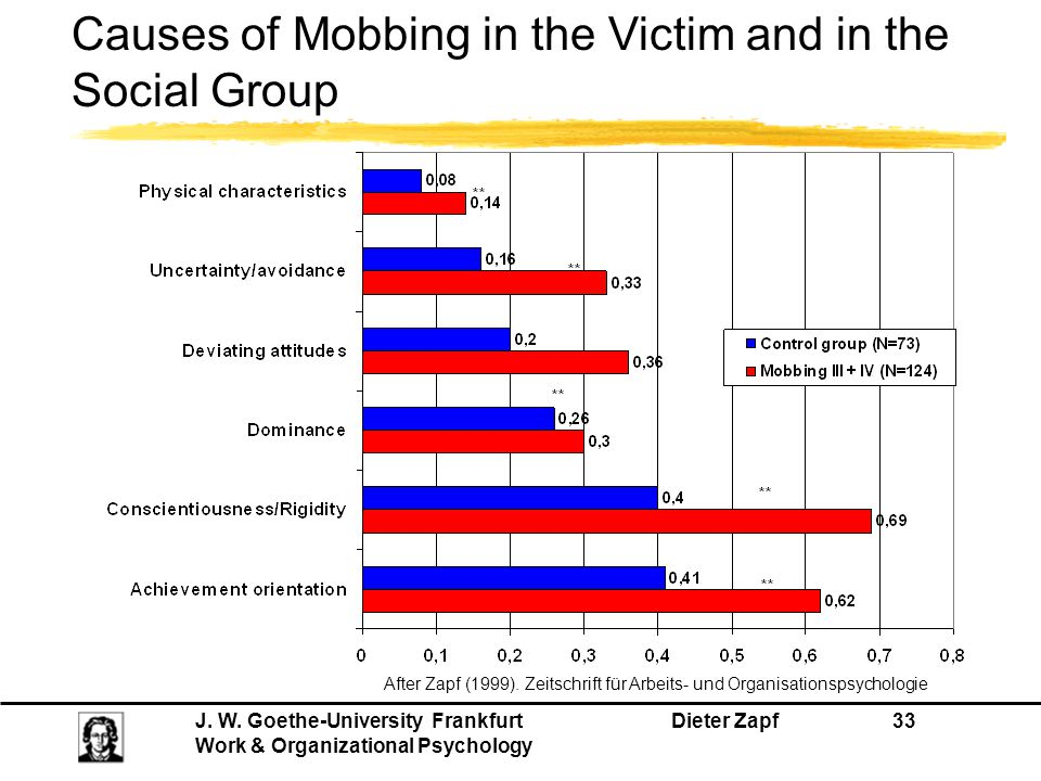 Causes of Mobbing in the Victim and in the Social Group