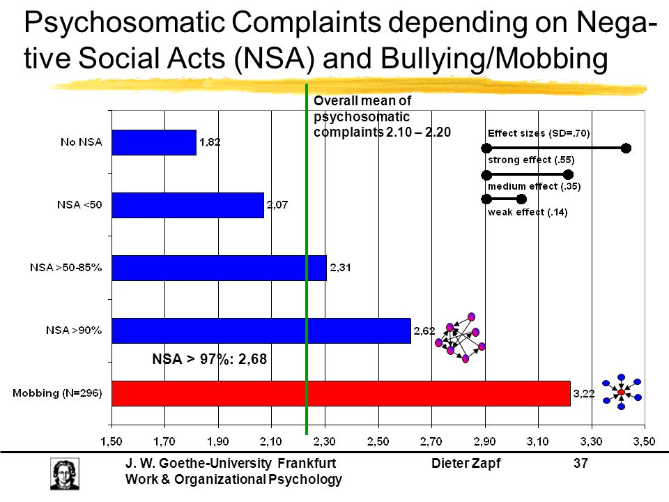 Psychosomatic Complaints depending on Nega-tive Social Acts (NSA) and Bullying/Mobbing