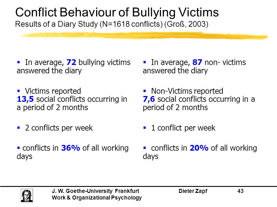 Conflict Behaviour of Bullying Victims Results of a Diary Study (N=1618 conflicts) (Groß, 2003)
