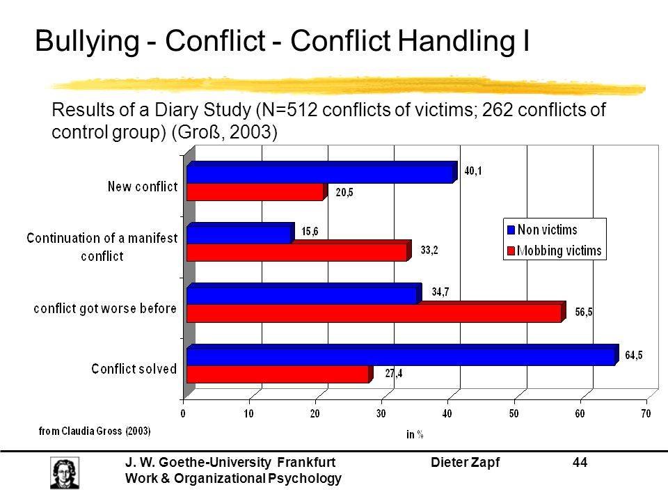 Bullying - Conflict - Conflict Handling I