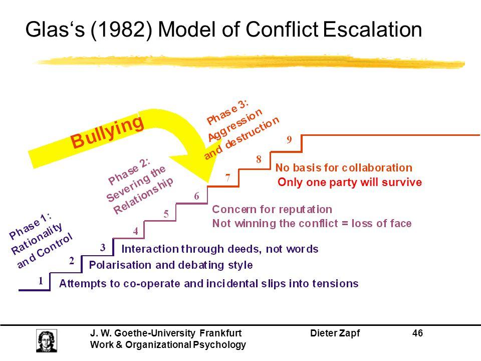 Glas's (1982) Model of Conflict Escalation