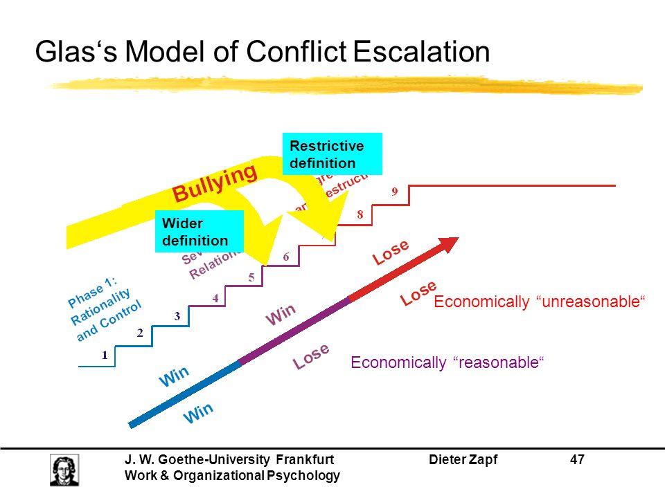 Glas's Model of Conflict Escalation